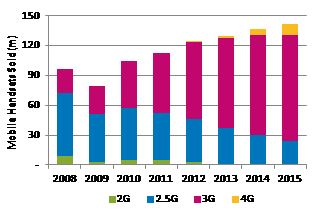 Eastern Europe Handset Sales by Technology